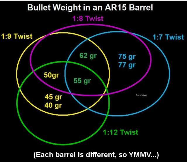 Ar 15 Barrel Twist Rate Vs Bullet Weight Jars Prep Net